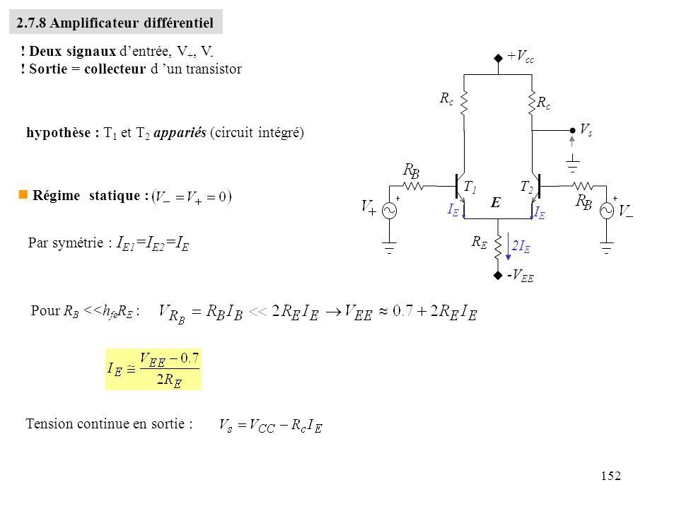 152 ! Deux signaux dentrée, V +, V - ! Sortie = collecteur d un transistor +V cc RcRc RcRc RERE -V EE T1T1 T2T2 E VsVs IEIE IEIE hypothèse : T 1 et T