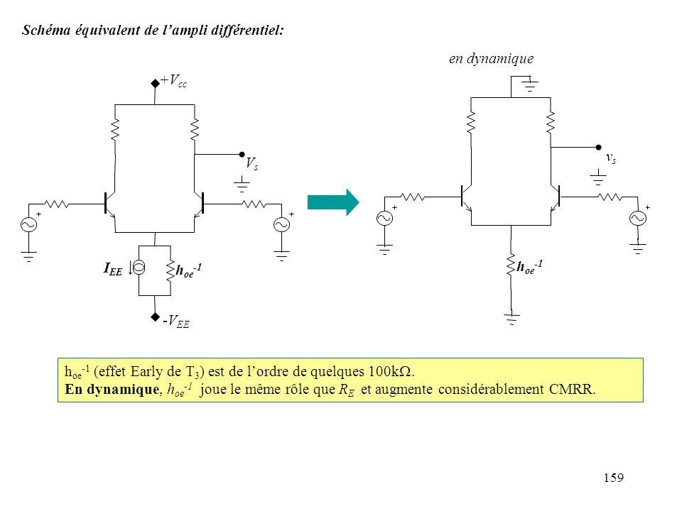 159 Schéma équivalent de lampli différentiel: h oe -1 (effet Early de T 3 ) est de lordre de quelques 100k En dynamique, h oe -1 joue le même rôle que