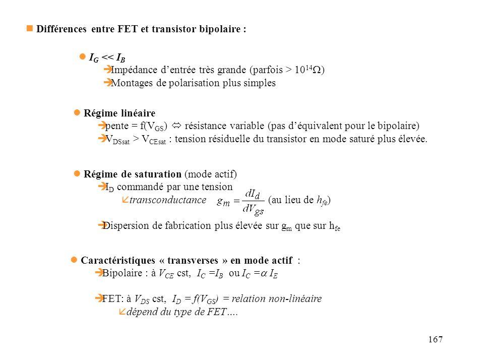 167 Différences entre FET et transistor bipolaire : I G << I B Impédance dentrée très grande (parfois > 10 14 ) Montages de polarisation plus simples