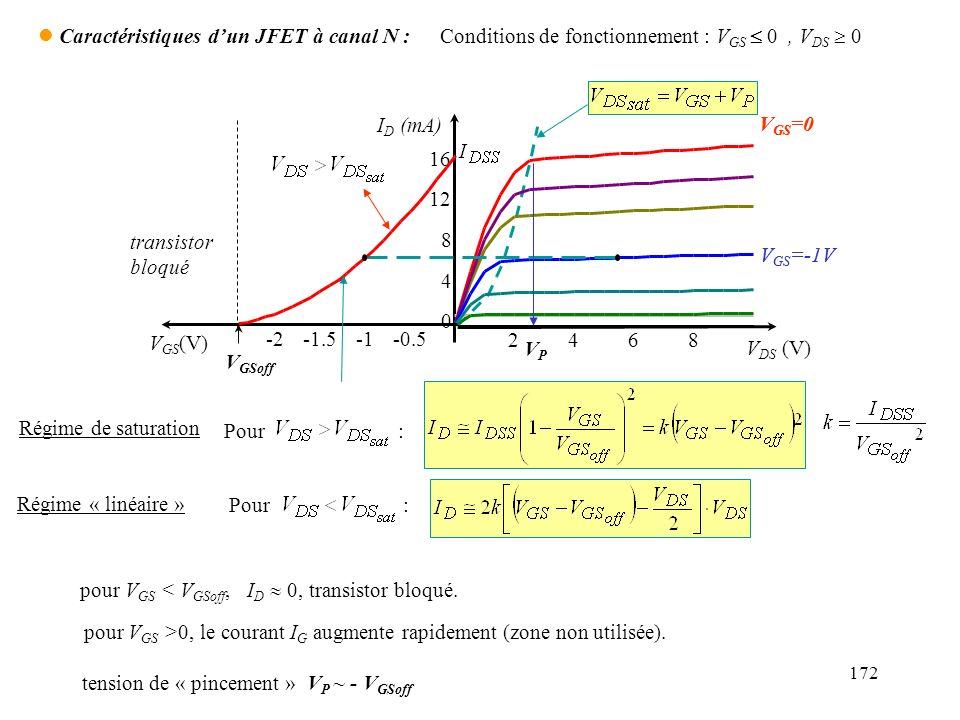 172 I D (mA) V DS (V) 2468 0 4 8 12 16 V GS =-1V V GS =0 V GS (V) -2-1.5-0.5 V GS =-1V V GS =0 V GSoff transistor bloqué VPVP l Caractéristiques dun J