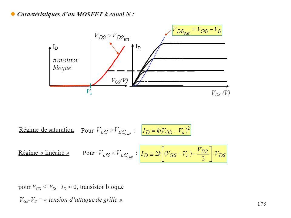 173 V GS (V) IDID IDID VsVs V DS (V) l Caractéristiques dun MOSFET à canal N : Pour : Régime de saturation Régime « linéaire » pour V GS < V S, I D 0,