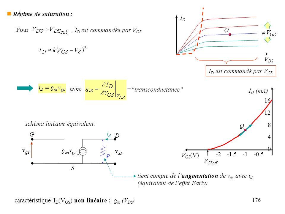 176 n Régime de saturation : IDID V DS Q I D est commandé par V GS Pour, I D est commandée par V GS schéma linéaire équivalent: G D S idid tient compt