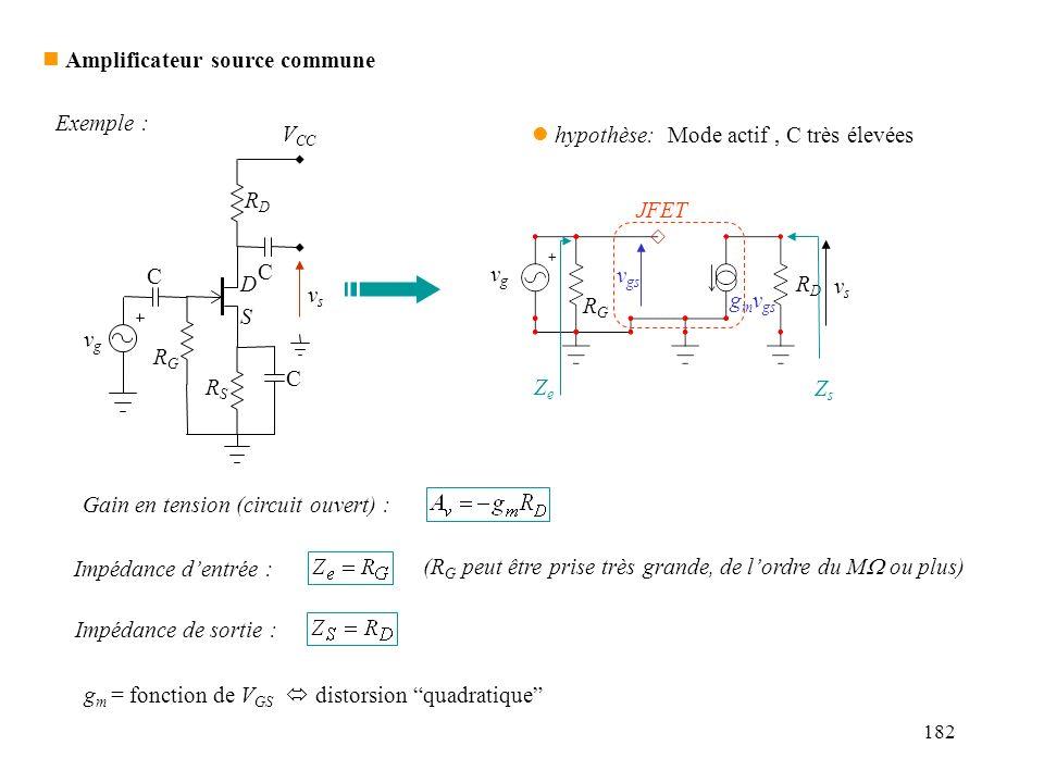 182 n Amplificateur source commune JFET v gs g m v gs RDRD RGRG vgvg vsvs l hypothèse: Mode actif, C très élevées ZeZe Impédance dentrée : Gain en ten
