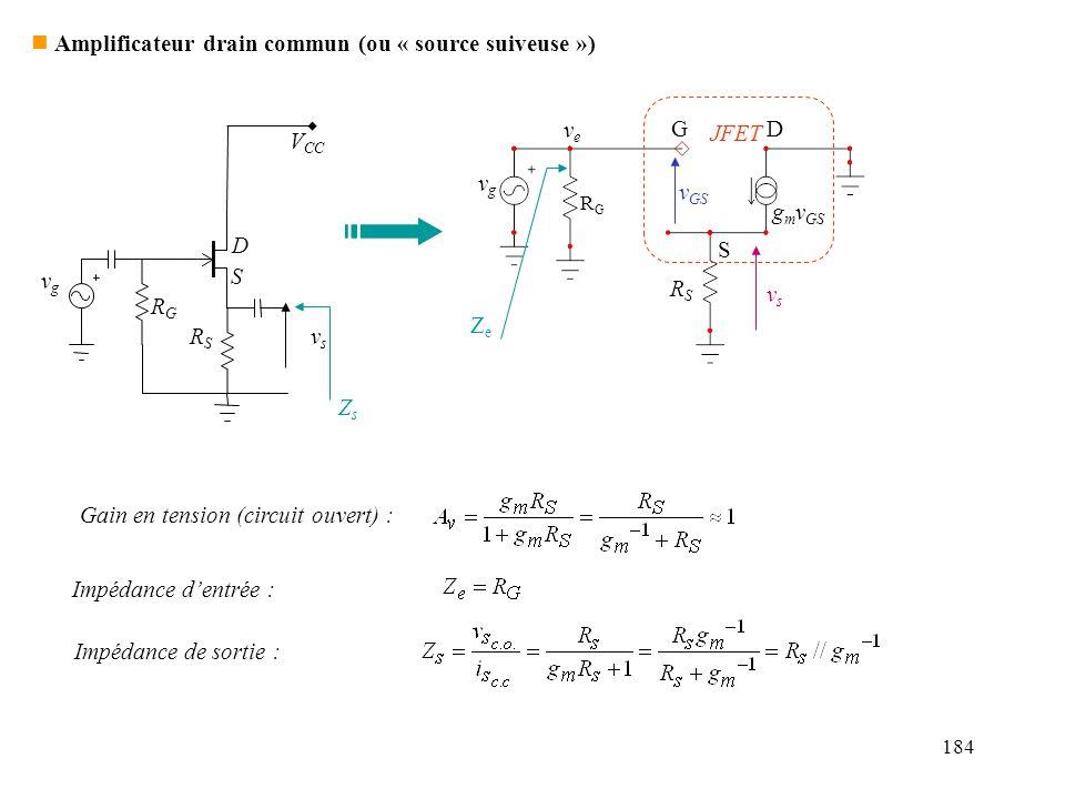 184 vgvg RGRG G S D v GS g m v GS JFET vsvs RSRS veve n Amplificateur drain commun (ou « source suiveuse ») Gain en tension (circuit ouvert) : ZeZe Im