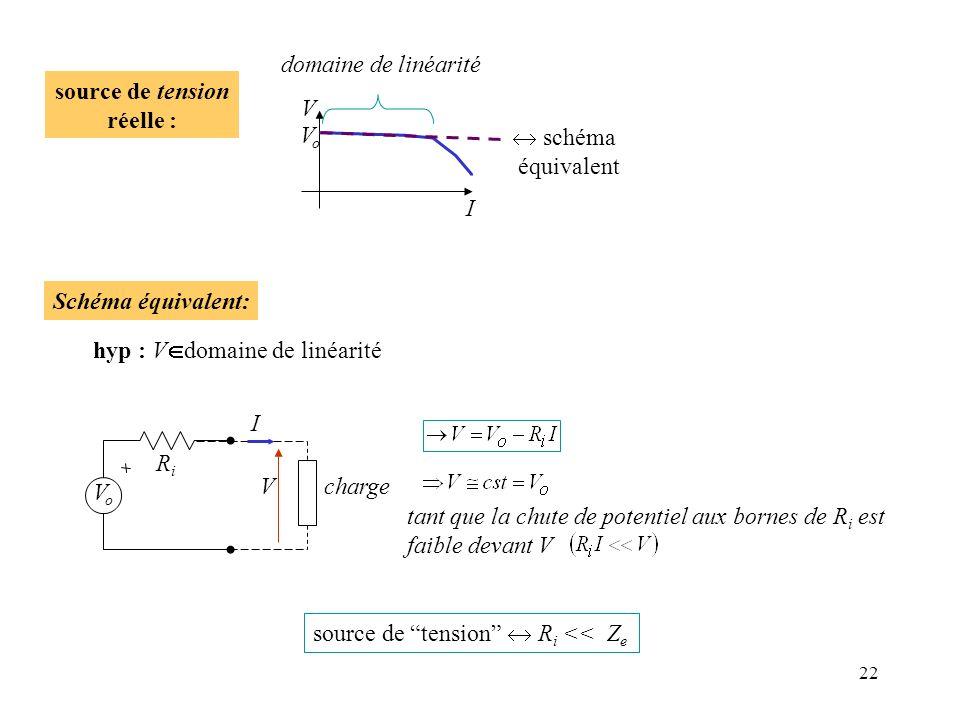 22 V I VoVo source de tension réelle : domaine de linéarité schéma équivalent source de tension R i << Z e tant que la chute de potentiel aux bornes d