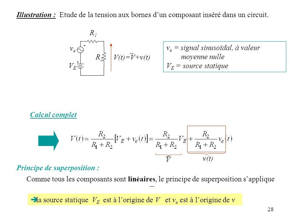 28 Illustration : Etude de la tension aux bornes dun composant inséré dans un circuit. R1R1 R2R2 V(t)=V+v(t) VEVE veve v e = signal sinusoïdal, à vale