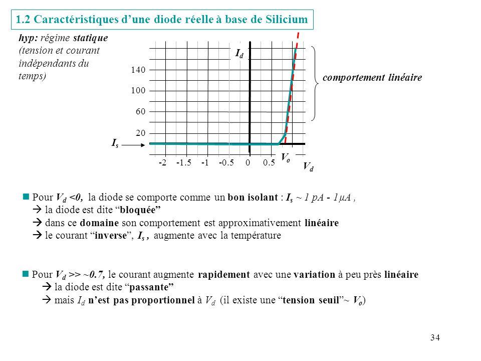 34 1.2 Caractéristiques dune diode réelle à base de Silicium hyp: régime statique (tension et courant indépendants du temps) VdVd IsIs n Pour V d <0,