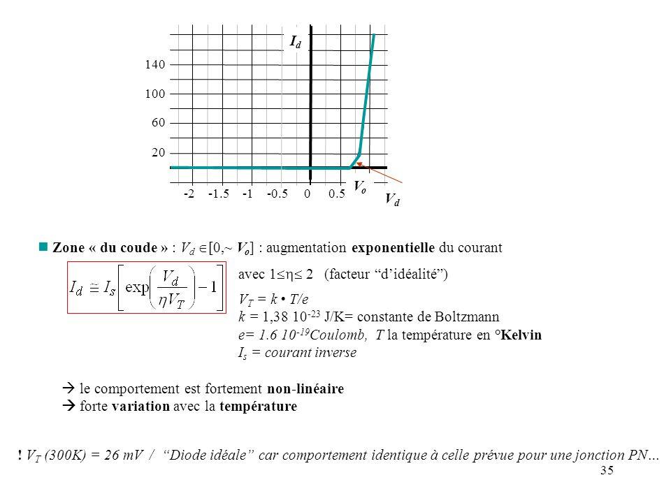 35 VdVd n Zone « du coude » : V d [0,~ V o ] : augmentation exponentielle du courant avec 1 2 (facteur didéalité) V T = k T/e k = 1,38 10 -23 J/K= con