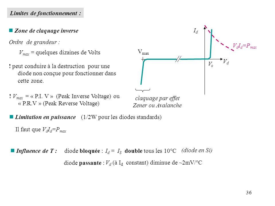 36 n Zone de claquage inverse Ordre de grandeur : V max = quelques dizaines de Volts ! peut conduire à la destruction pour une diode non conçue pour f