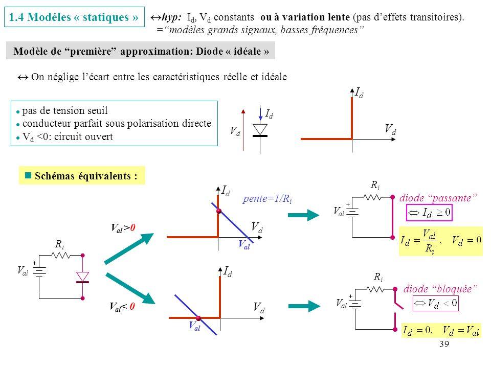 39 1.4 Modéles « statiques » Modèle de première approximation: Diode « idéale » On néglige lécart entre les caractéristiques réelle et idéale V al >0