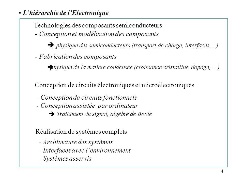 4 Lhiérarchie de lElectronique - Conception et modélisation des composants physique des semiconducteurs (transport de charge, interfaces,…) - Fabricat