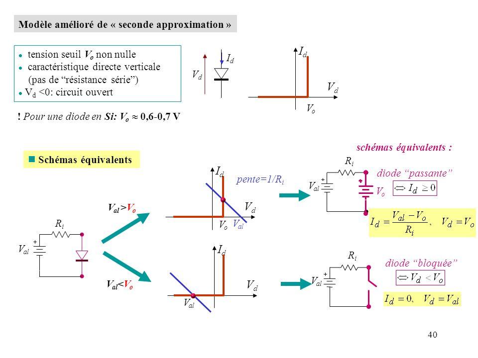 40 Modèle amélioré de « seconde approximation » IdId VdVd IdId VdVd l tension seuil V o non nulle l caractéristique directe verticale (pas de résistan