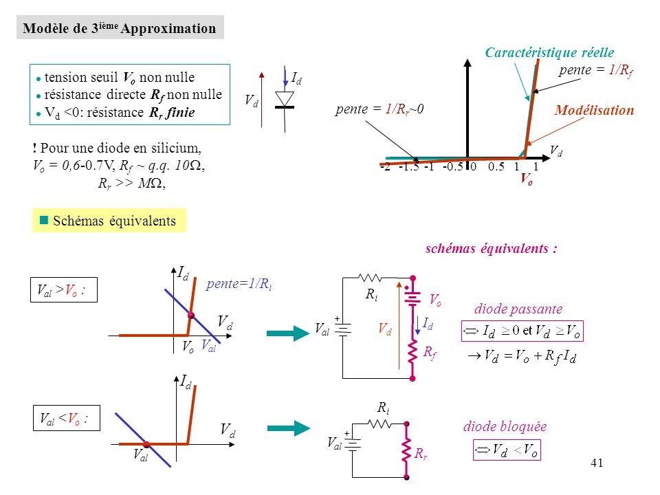 41 Modèle de 3 ième Approximation IdId VdVd l tension seuil V o non nulle l résistance directe R f non nulle l V d <0: résistance R r finie VdVd 1 VoV