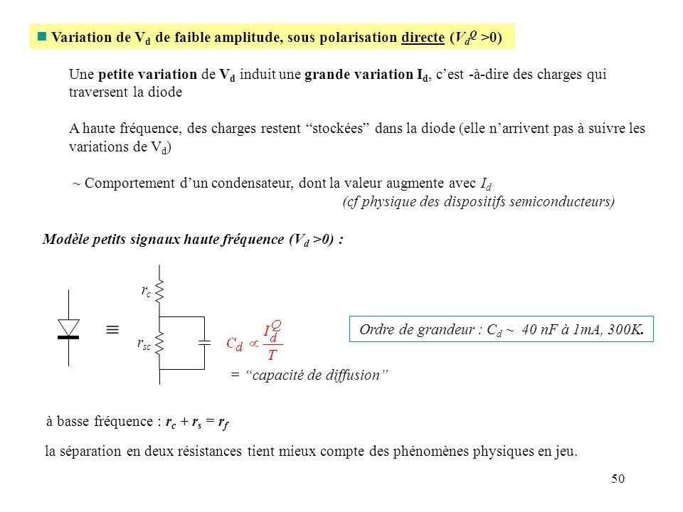50 n Variation de V d de faible amplitude, sous polarisation directe (V d Q >0) Une petite variation de V d induit une grande variation I d, cest -à-d
