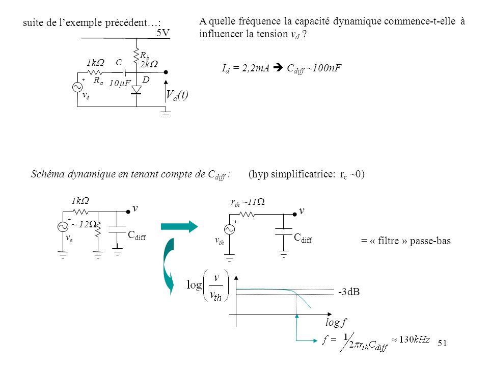 51 suite de lexemple précédent…: V d (t) veve RaRa 1k C 10µF D RbRb 2k 5V I d = 2,2mA C diff ~100nF A quelle fréquence la capacité dynamique commence-