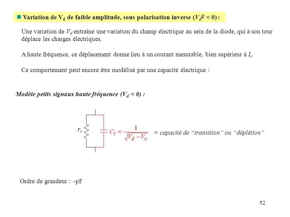 52 n Variation de V d de faible amplitude, sous polarisation inverse (V d Q < 0) : Une variation de V d entraîne une variation du champ électrique au