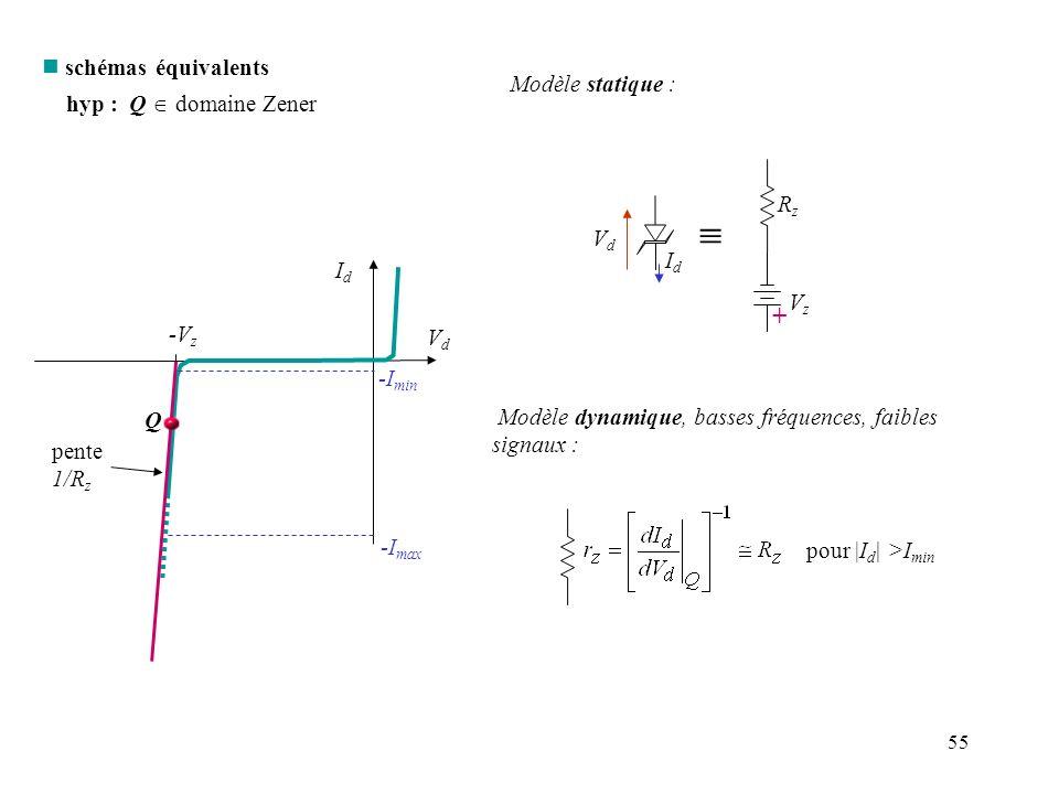 55 IdId VdVd -V z -I min -I max pente 1/R z n schémas équivalents hyp : Q domaine Zener Q Modèle statique : VzVz VdVd IdId + RzRz Modèle dynamique, ba