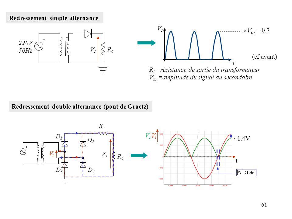61 Redressement simple alternance 220V 50Hz RcRc VsVs VsVs t (cf avant) R i =résistance de sortie du transformateur V m =amplitude du signal du second