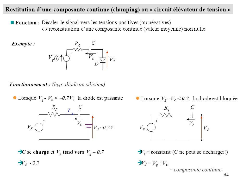 64 Restitution dune composante continue (clamping) ou « circuit élévateur de tension » Décaler le signal vers les tensions positives (ou négatives) re