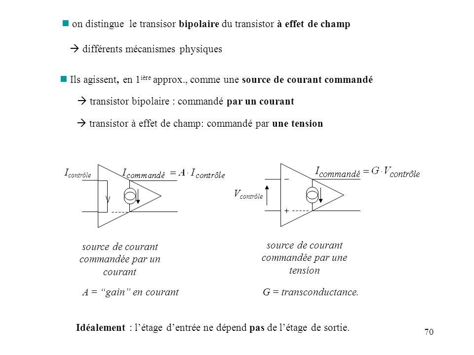 70 n on distingue le transisor bipolaire du transistor à effet de champ différents mécanismes physiques n Ils agissent, en 1 ière approx., comme une s