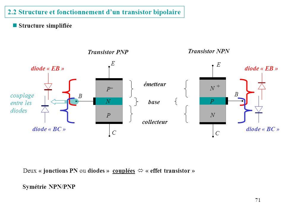 71 2.2 Structure et fonctionnement dun transistor bipolaire n Structure simplifiée P+P+ P N E B C émetteur collecteur base Transistor PNP E C Transist