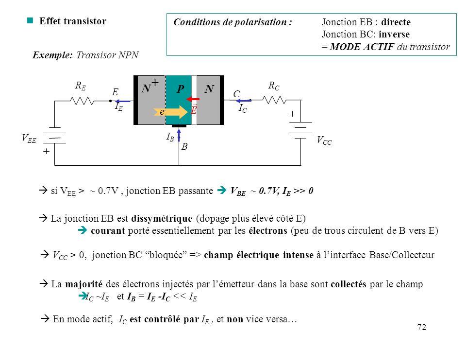 72 n Effet transistor si V EE > ~ 0.7V, jonction EB passante V BE ~ 0.7V, I E >> 0 V CC > 0, jonction BC bloquée => champ électrique intense à linterf