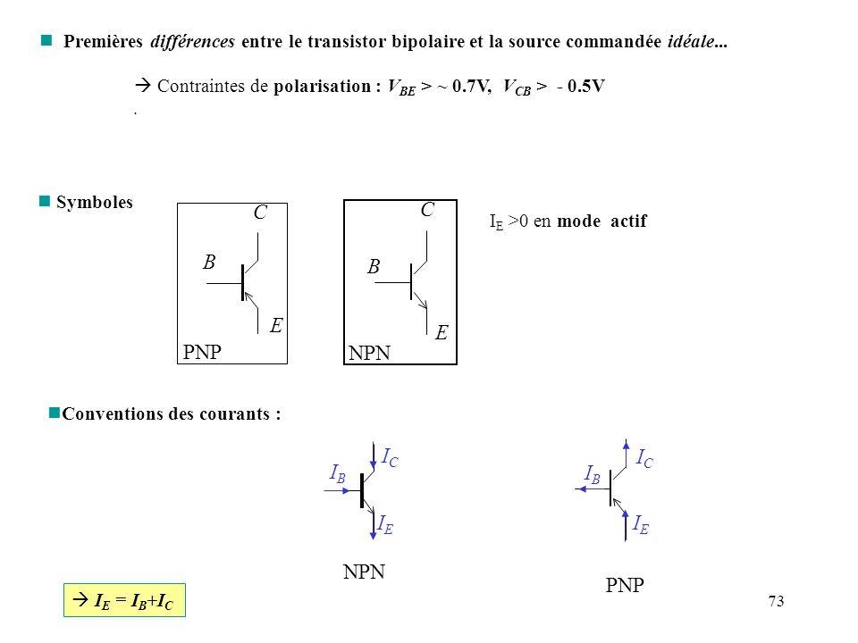 73 n Premières différences entre le transistor bipolaire et la source commandée idéale... Contraintes de polarisation : V BE > ~ 0.7V, V CB > - 0.5V.
