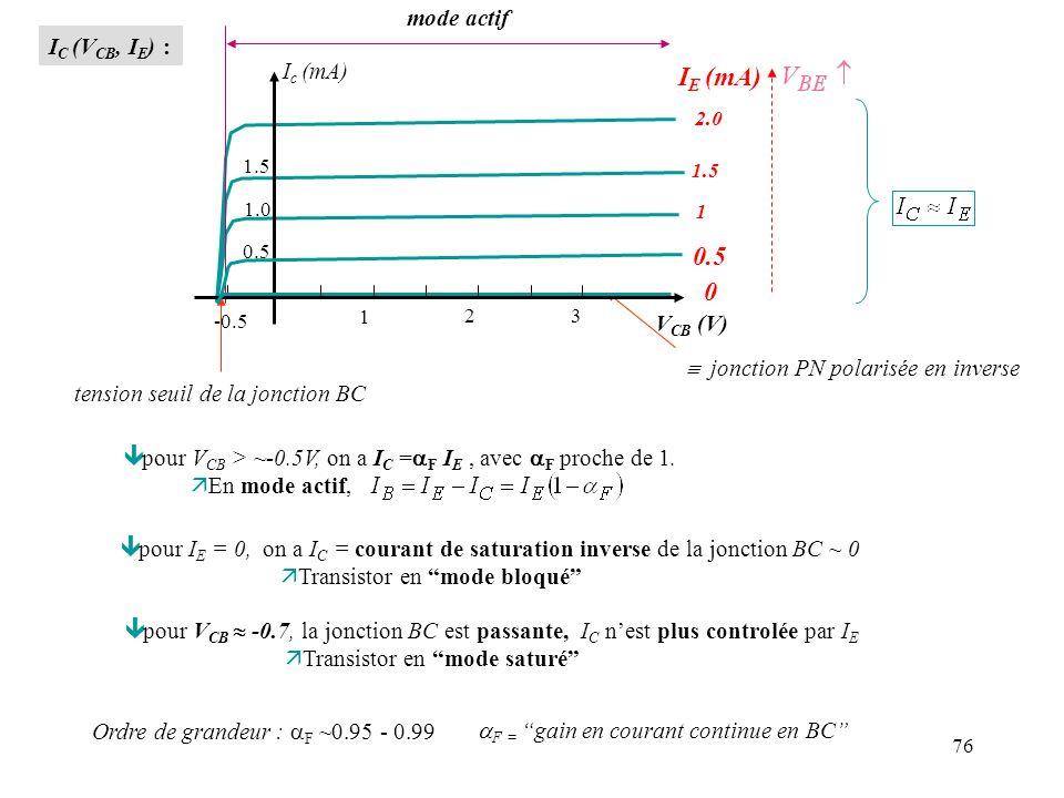 76 I C (V CB, I E ) : 1 1.5 2.0 tension seuil de la jonction BC mode actif pour V CB > ~-0.5V, on a I C = F I E, avec F proche de 1. ä En mode actif,
