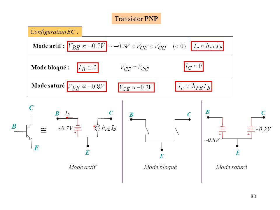 80 Mode actif : Mode bloqué : Configuration EC : Mode saturé : B E C ~0.7V h FE I B IBIB B Transistor PNP C E Mode actif ~0.2V B C E ~0.8V Mode saturé