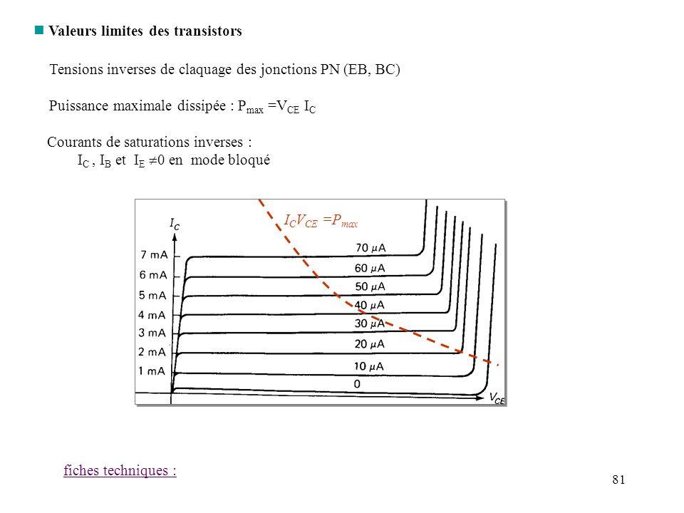 81 n Valeurs limites des transistors Tensions inverses de claquage des jonctions PN (EB, BC) Puissance maximale dissipée : P max =V CE I C fiches tech