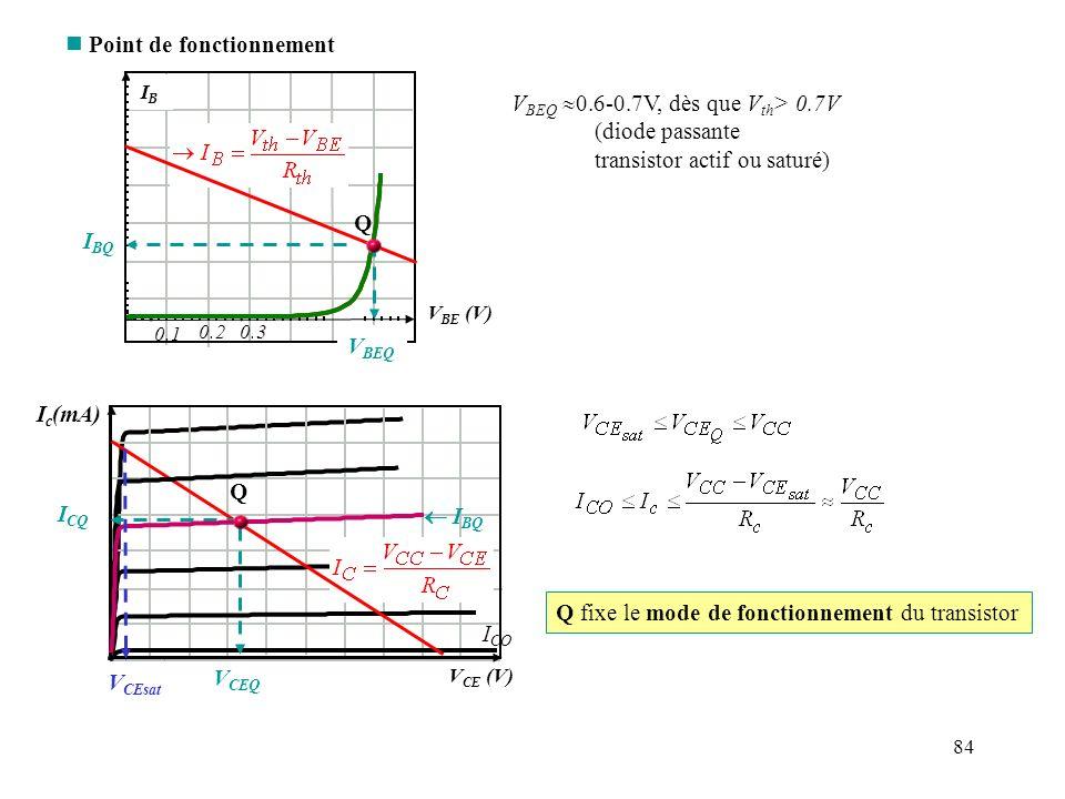 84 n Point de fonctionnement V BEQ 0.6-0.7V, dès que V th > 0.7V (diode passante transistor actif ou saturé) I c (mA) V CE (V) I BQ Q V CEQ I CQ V CEs