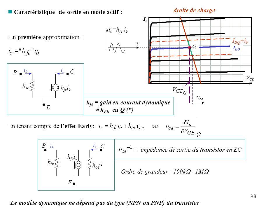 98 n Caractéristique de sortie en mode actif : En première approximation : IcIc V CE I BQ Q droite de charge i c =h fe i b t I BQ +i b v ce En tenant