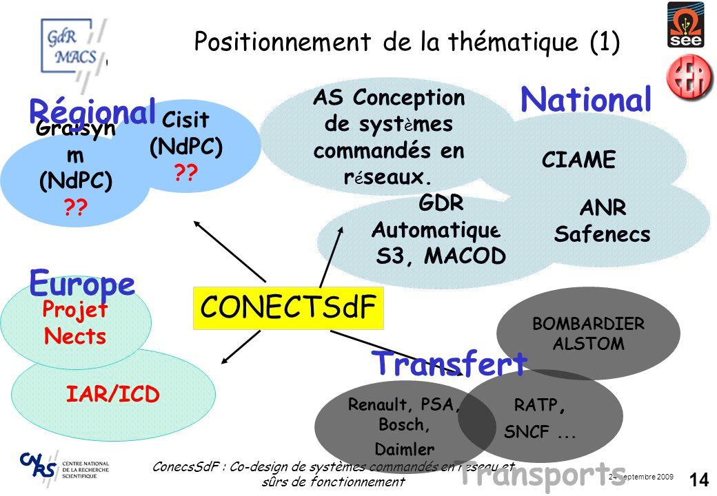 24 septembre 2009 ConecsSdF : Co-design de systèmes commandés en réseau et sûrs de fonctionnement 14 CIAME Positionnement de la thématique (1) GDR Aut