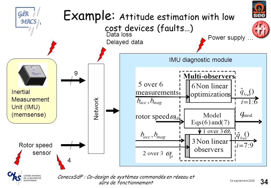 24 septembre 2009 ConecsSdF : Co-design de systèmes commandés en réseau et sûrs de fonctionnement 34 Example: Attitude estimation with low cost device