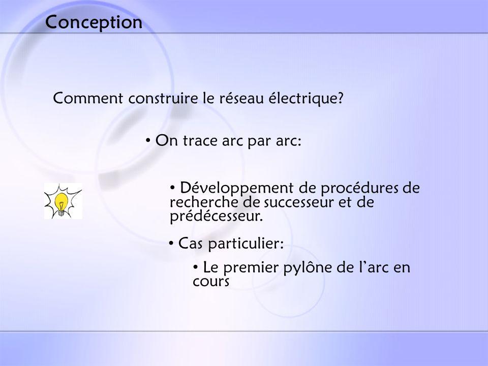 Comment construire le réseau électrique.