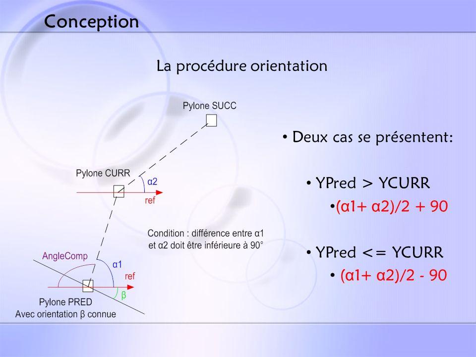 La procédure orientation Deux cas se présentent: YPred > YCURR ( α 1+ α 2)/2 + 90 YPred <= YCURR ( α 1+ α 2)/2 - 90 Conception