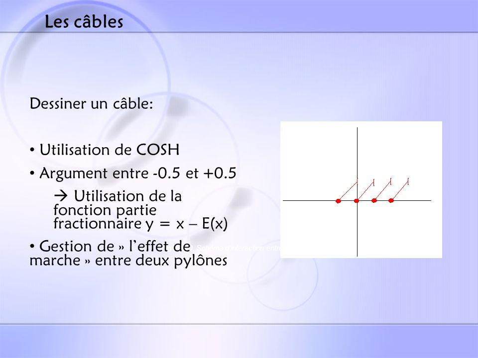 Figure 10 Schéma dinteraction entre 2 pylônes Dessiner un câble: Utilisation de COSH Argument entre -0.5 et +0.5 Utilisation de la fonction partie fractionnaire y = x – E(x) Gestion de » leffet de marche » entre deux pylônes Les câbles