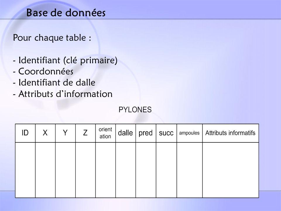 Pour chaque table : - Identifiant (clé primaire) - Coordonnées - Identifiant de dalle - Attributs dinformation Base de données