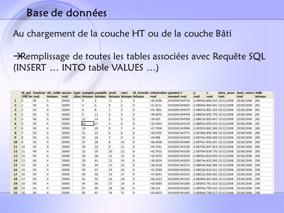 Au chargement de la couche HT ou de la couche Bâti Remplissage de toutes les tables associées avec Requête SQL (INSERT … INTO table VALUES …) Base de données