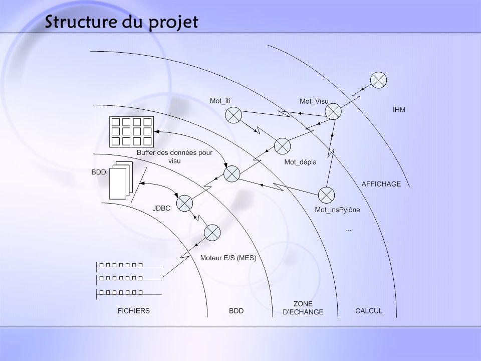 Diagramme UML général