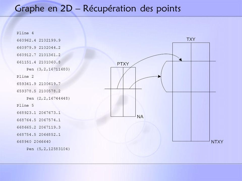 Graphe en 2D – Récupération des points Pline 4 660962.4 2102199.9 660979.9 2102044.2 660912.7 2101361.2 661151.4 2101060.8 Pen (3,2,16711680) Pline 2 659341.9 2100619.7 659378.5 2100578.2 Pen (2,2,16744448) Pline 5 668923.1 2067673.1 668764.5 2067574.1 668665.2 2067119.3 668754.5 2066852.1 668940 2066640 Pen (5,2,12583104)