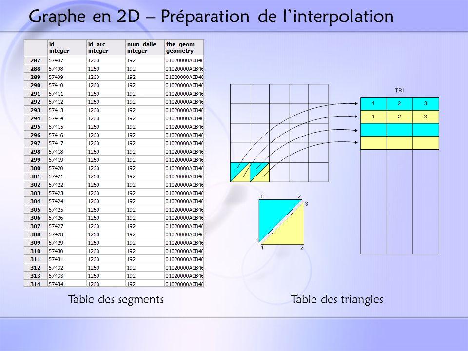 Graphe en 2D – Préparation de linterpolation Table des segmentsTable des triangles