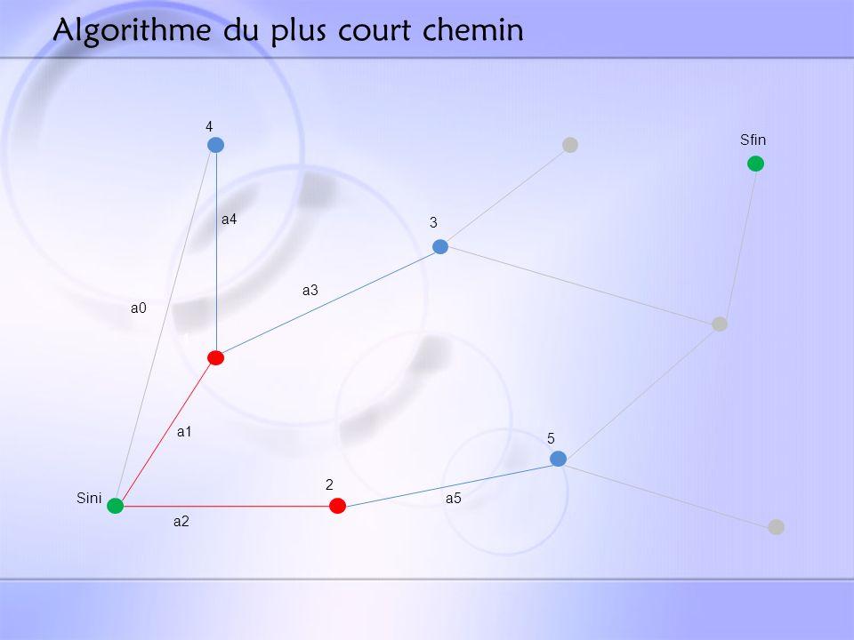 Algorithme du plus court chemin Sini Sfin 1 2 3 5 a1 a2 a3 a5 a4 4 a0