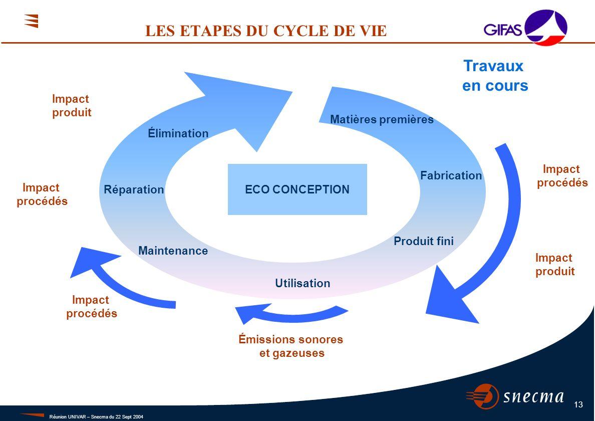 Réunion UNIVAR – Snecma du 22 Sept 2004 13 LES ETAPES DU CYCLE DE VIE Fabrication Produit fini Utilisation Maintenance Réparation Élimination ECO CONC