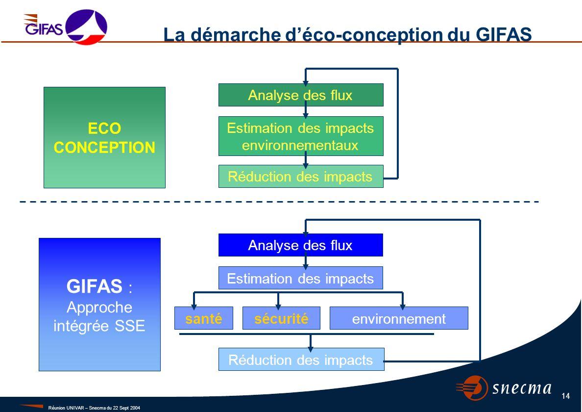 Réunion UNIVAR – Snecma du 22 Sept 2004 14 ECO CONCEPTION Analyse des flux Estimation des impacts environnementaux Réduction des impacts GIFAS : Appro