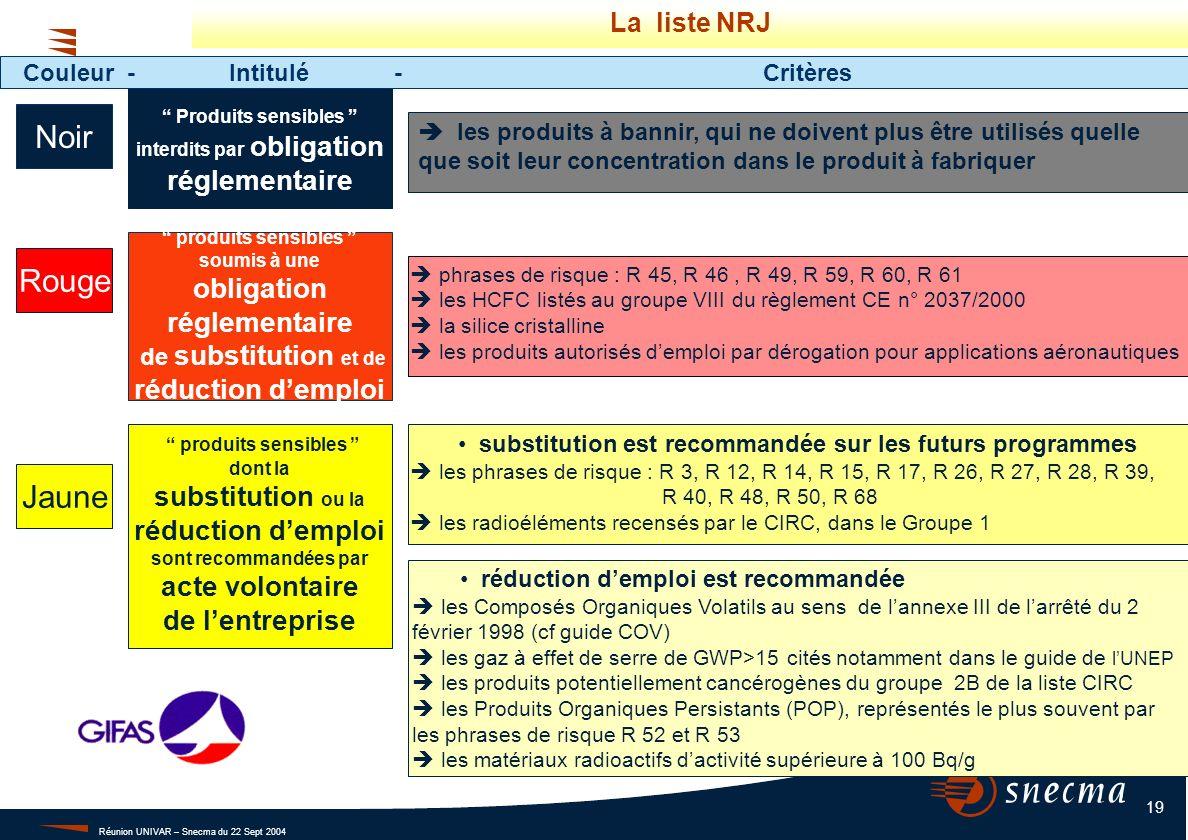 Réunion UNIVAR – Snecma du 22 Sept 2004 19 phrases de risque : R 45, R 46, R 49, R 59, R 60, R 61 les HCFC listés au groupe VIII du règlement CE n° 20