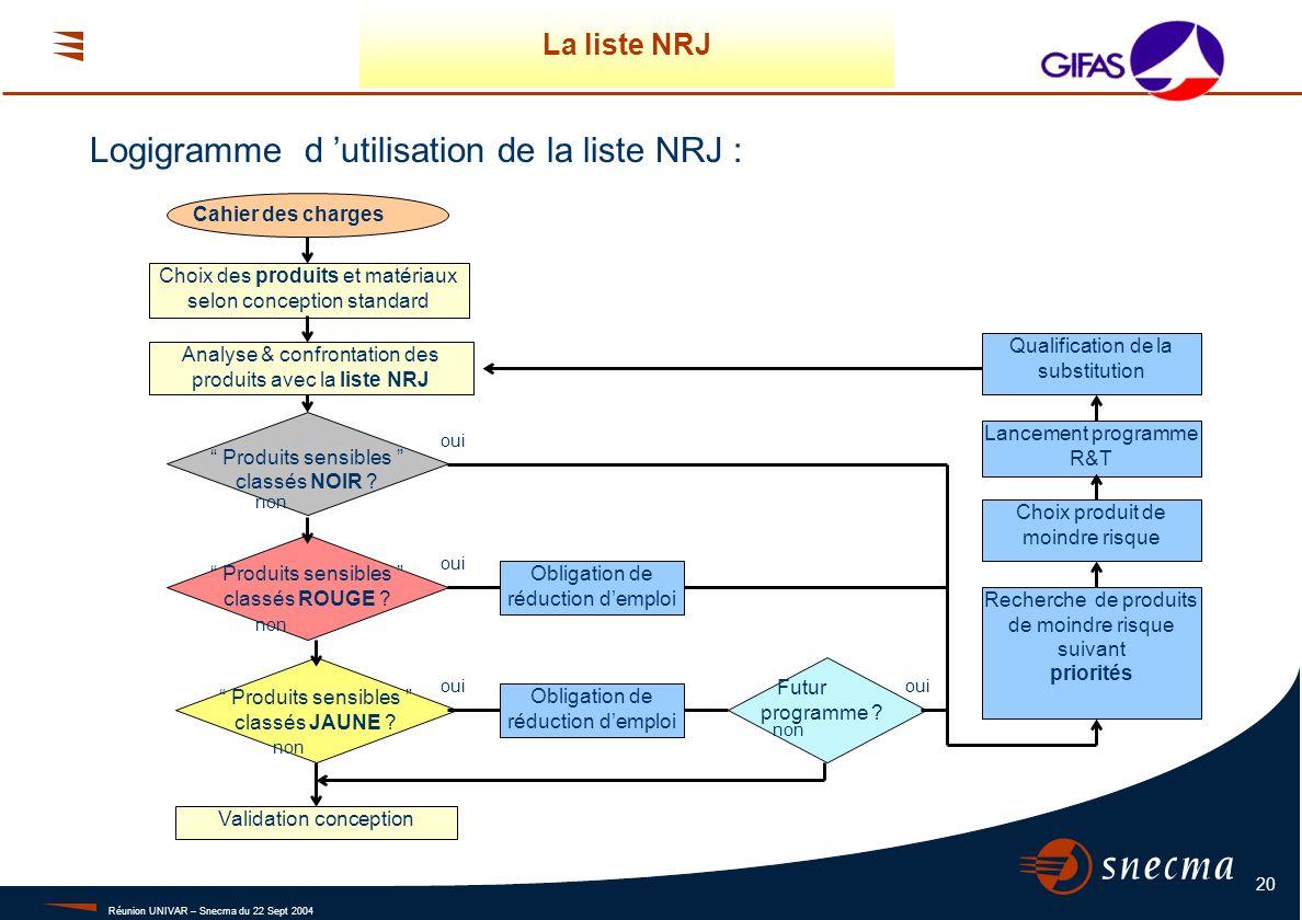 Réunion UNIVAR – Snecma du 22 Sept 2004 20 Logigramme d utilisation de la liste NRJ : La liste NRJ Produits sensibles classés NOIR ? Produits sensible