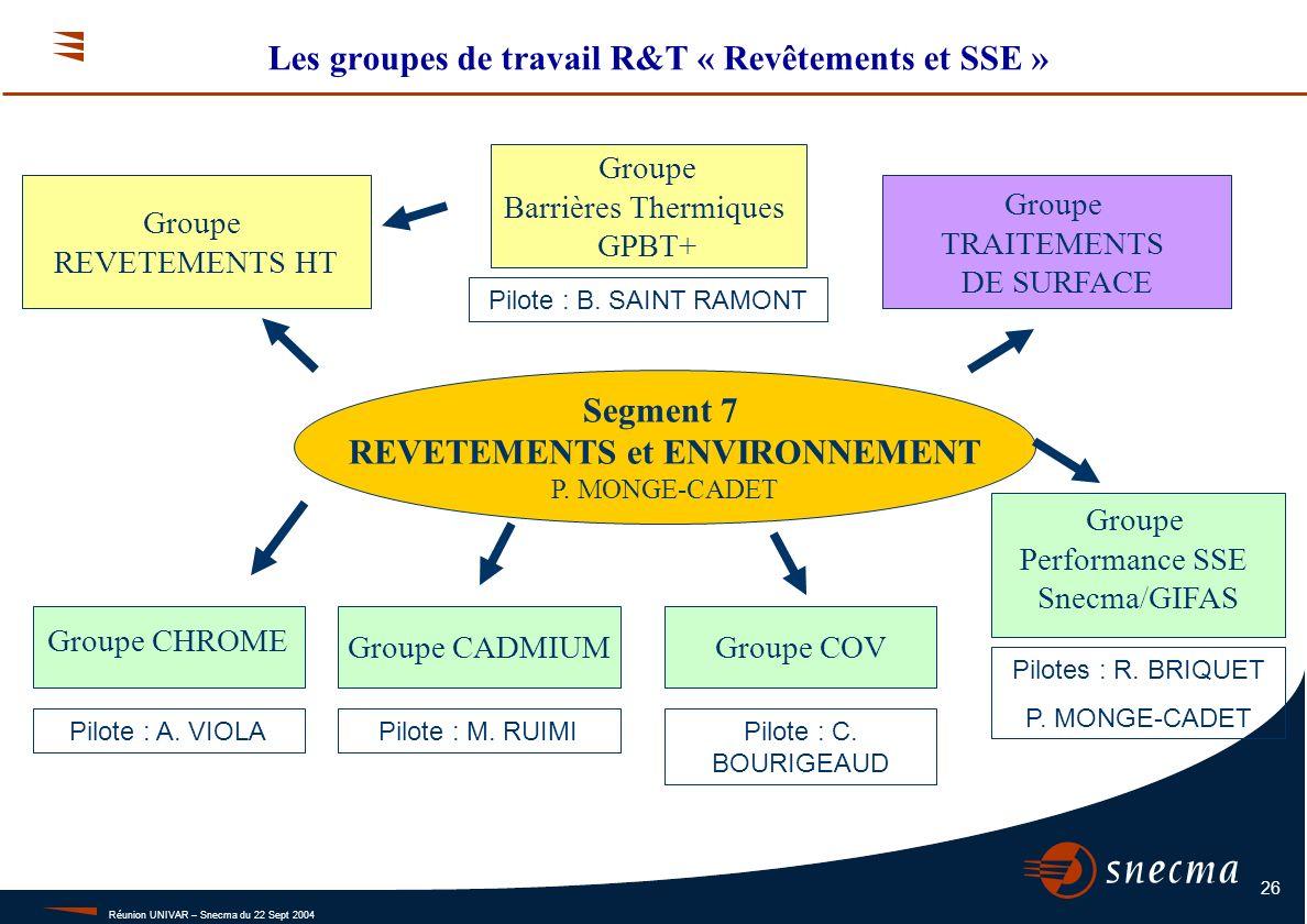 Réunion UNIVAR – Snecma du 22 Sept 2004 26 Les groupes de travail R&T « Revêtements et SSE » Groupe CHROME Pilote : A. VIOLA Groupe CADMIUM Pilote : M