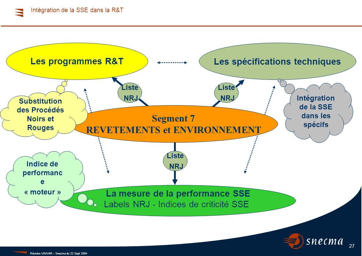 Réunion UNIVAR – Snecma du 22 Sept 2004 27 Les programmes R&TLes spécifications techniques La mesure de la performance SSE Labels NRJ - Indices de cri