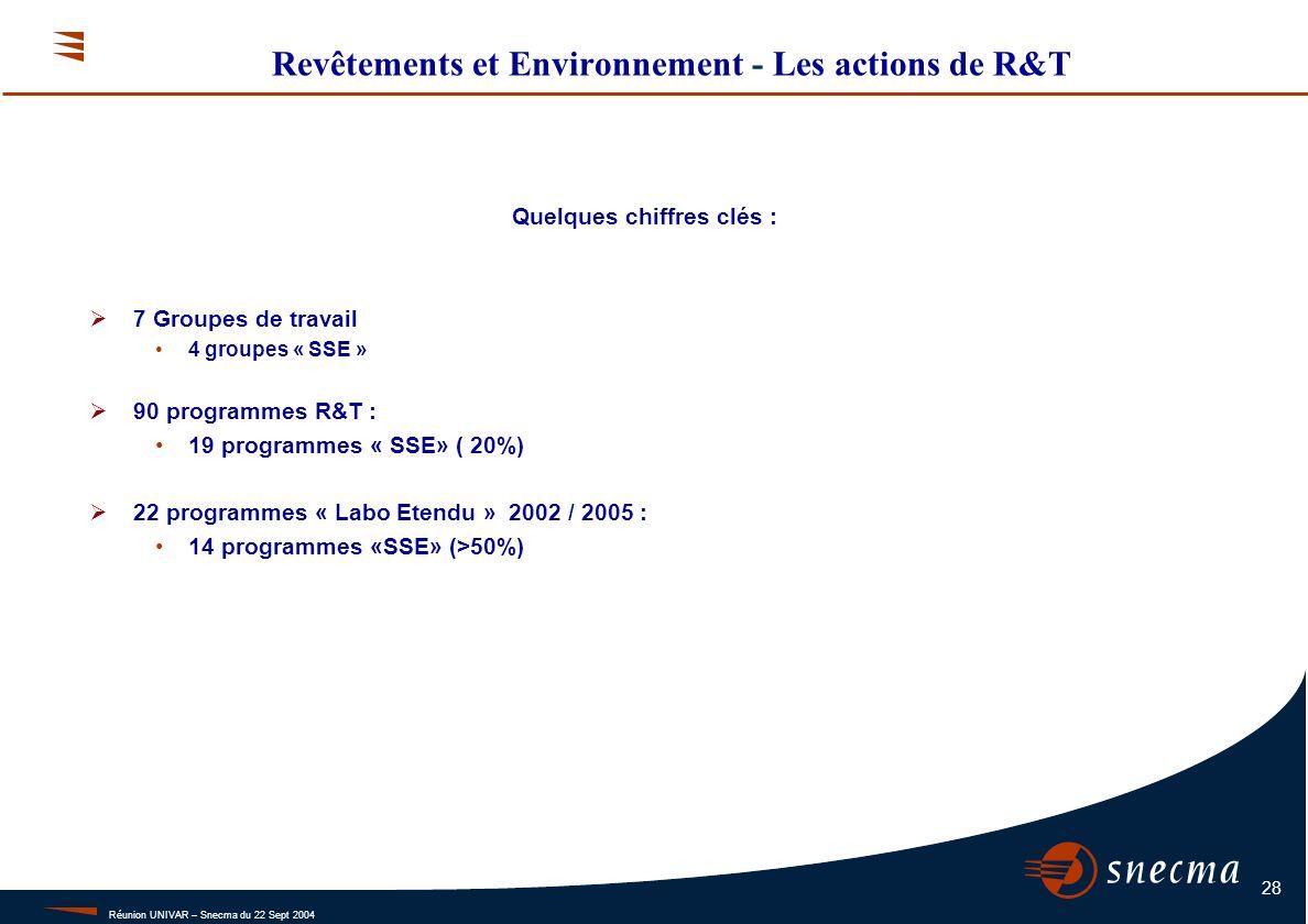 Réunion UNIVAR – Snecma du 22 Sept 2004 28 Revêtements et Environnement - Les actions de R&T 7 Groupes de travail 4 groupes « SSE » 90 programmes R&T